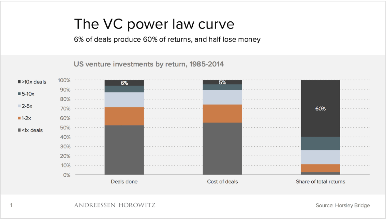 The VS Power Law Curve
