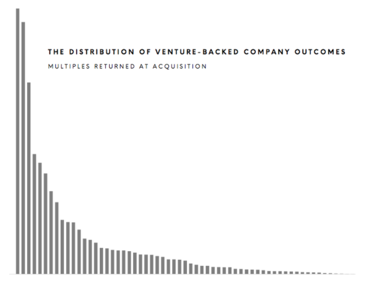 Distribution of Venture-Backed Company Outcomes