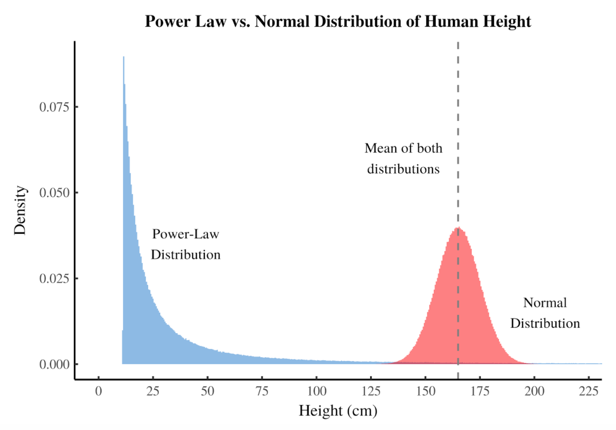 Power Law vs. Normal Distribution of Human Height