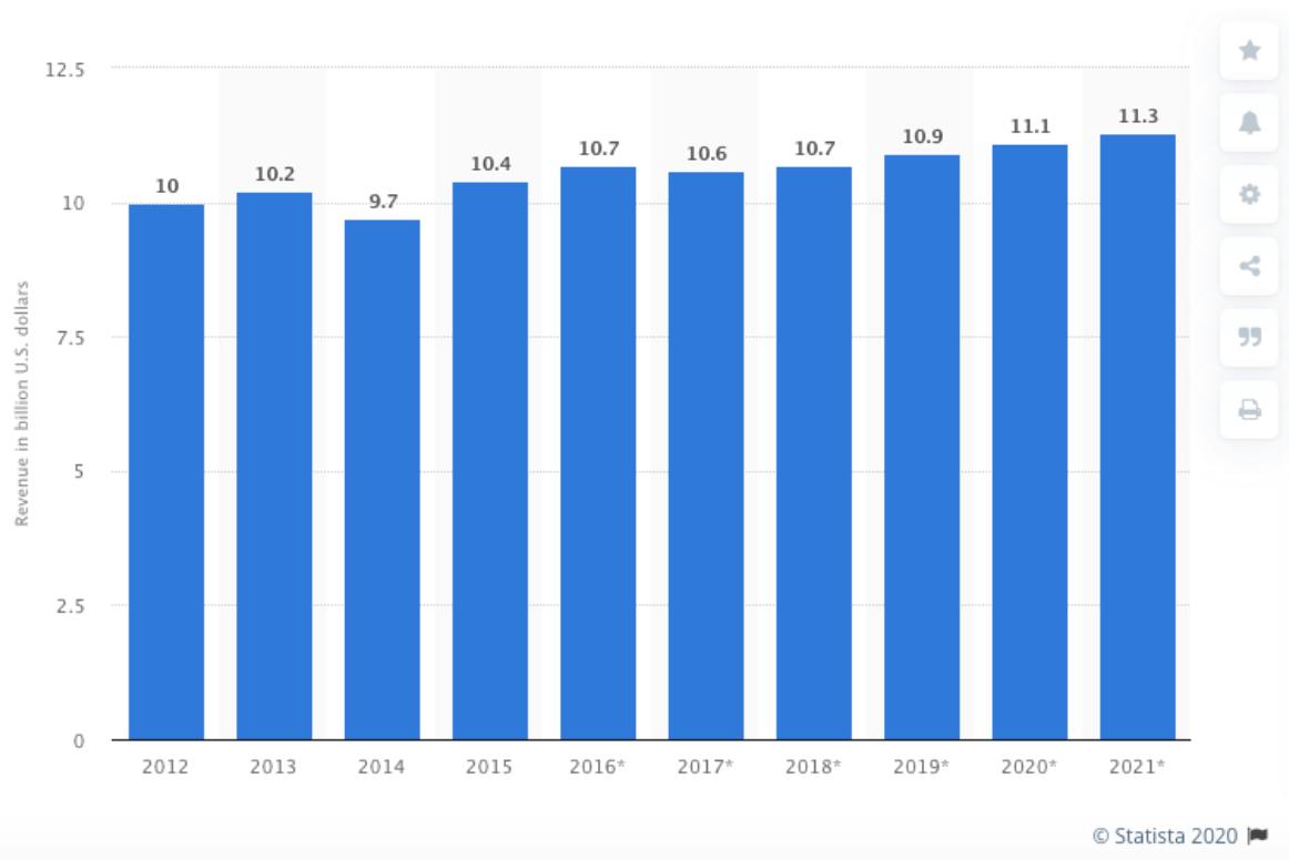 US Box Office Revenue 2012-2021