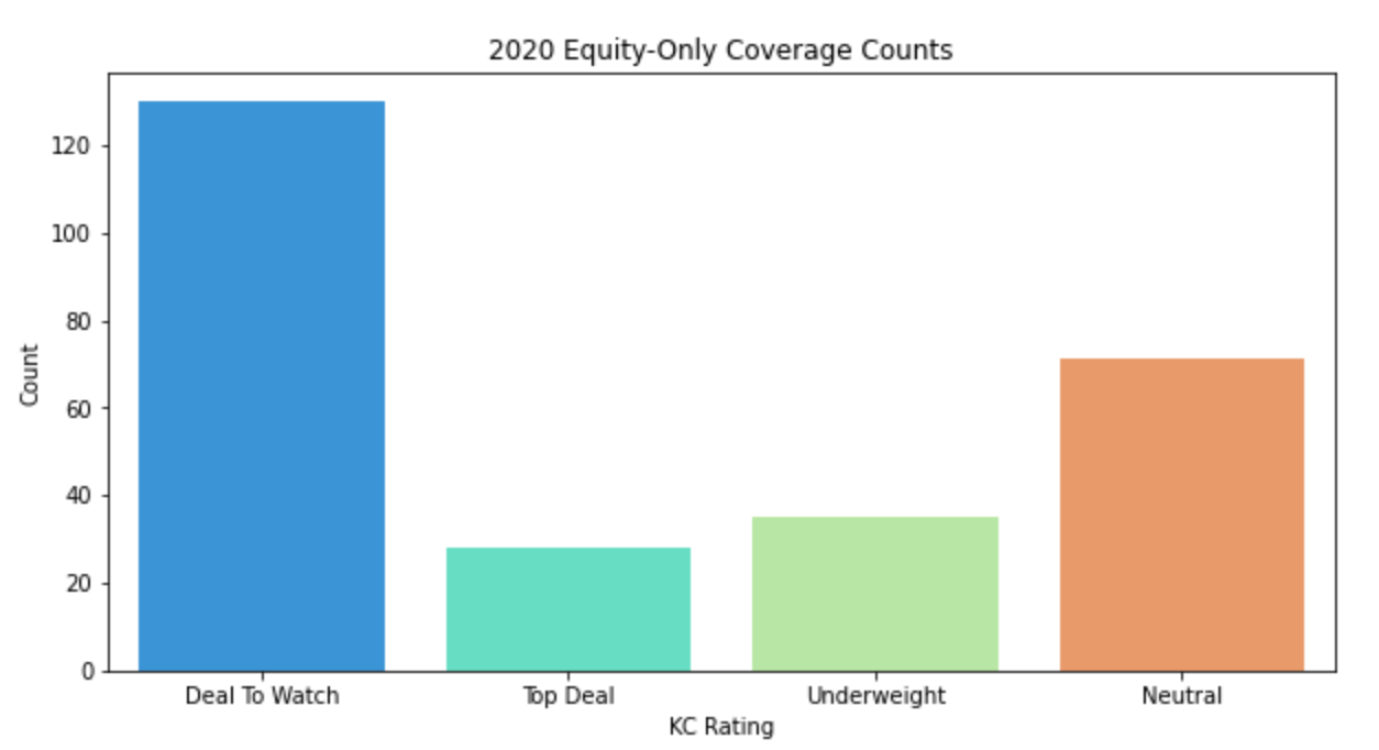 2020 Equity-only Coverage Counts