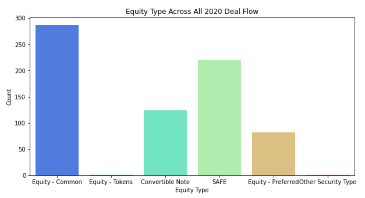 Equity Type Across All 2020 Deal Flow