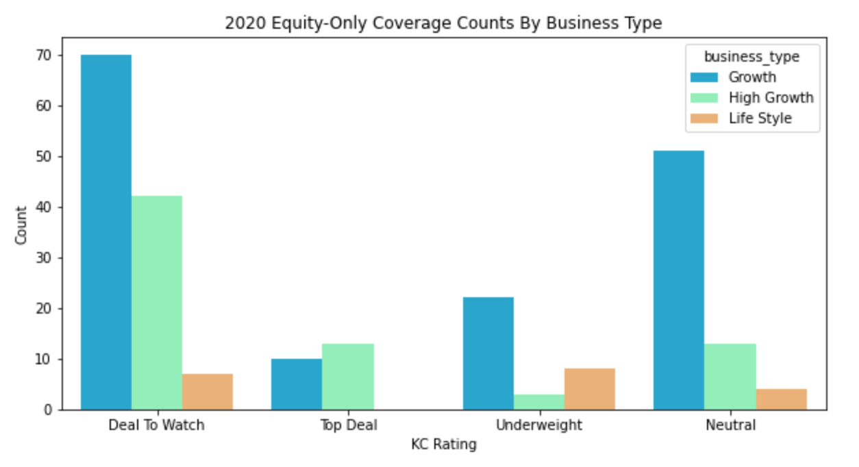 2020 Equity-only Coverage Counts by Business Type