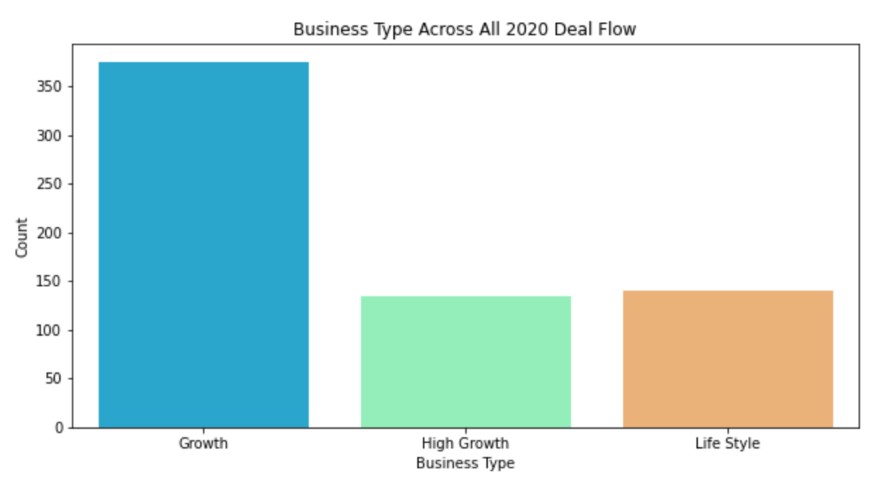 Business Types Across All 2020 Deal Flow