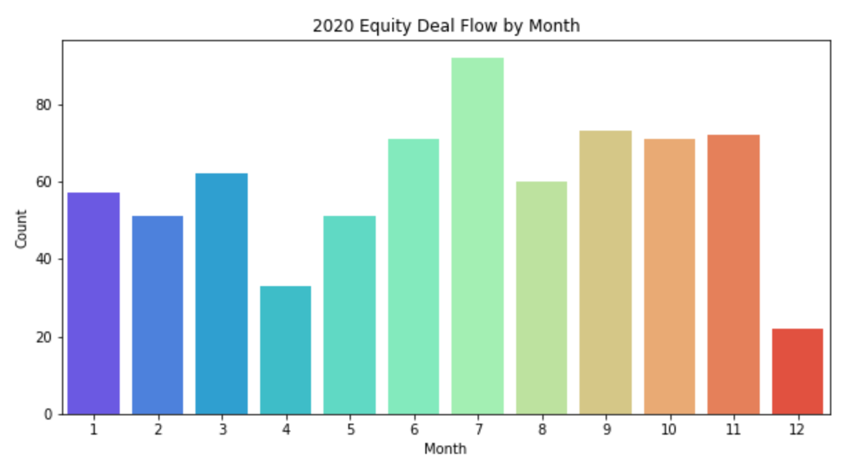 2020 Equity Deal Flow by Month