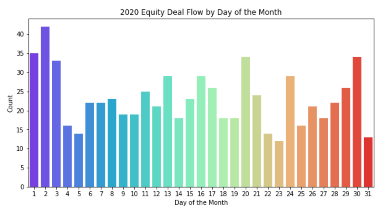 2020 Equity Deal Flow by Day of the Month