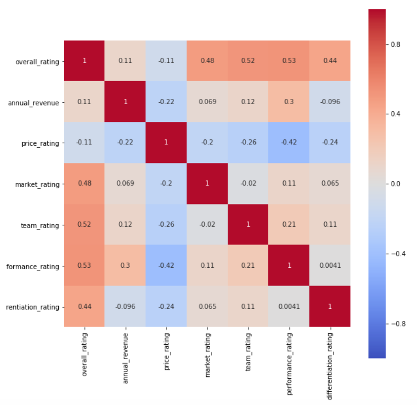 Correlation of 2020 Merlin Rating to Each Metric