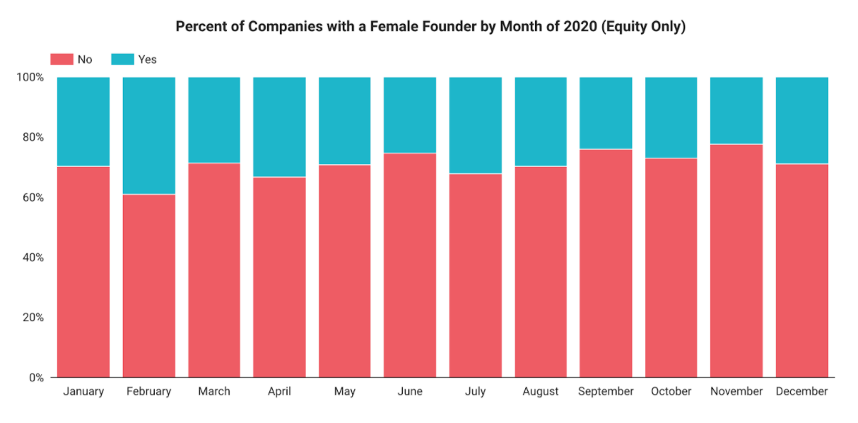 Percent of Companies with a Female Founder in 2020