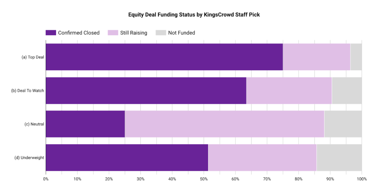 Equity Deal Funding Status by KingsCrowd Staff Pick