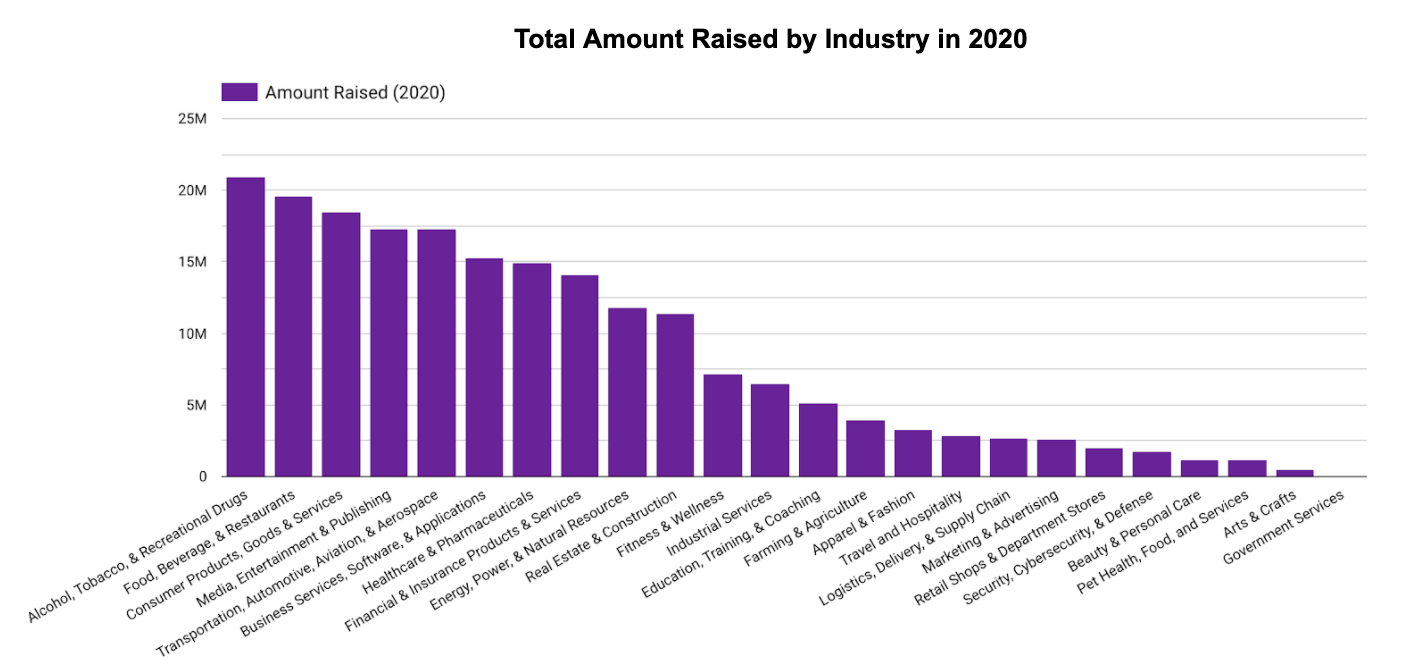 Total Amount Raised by Industry in 2020