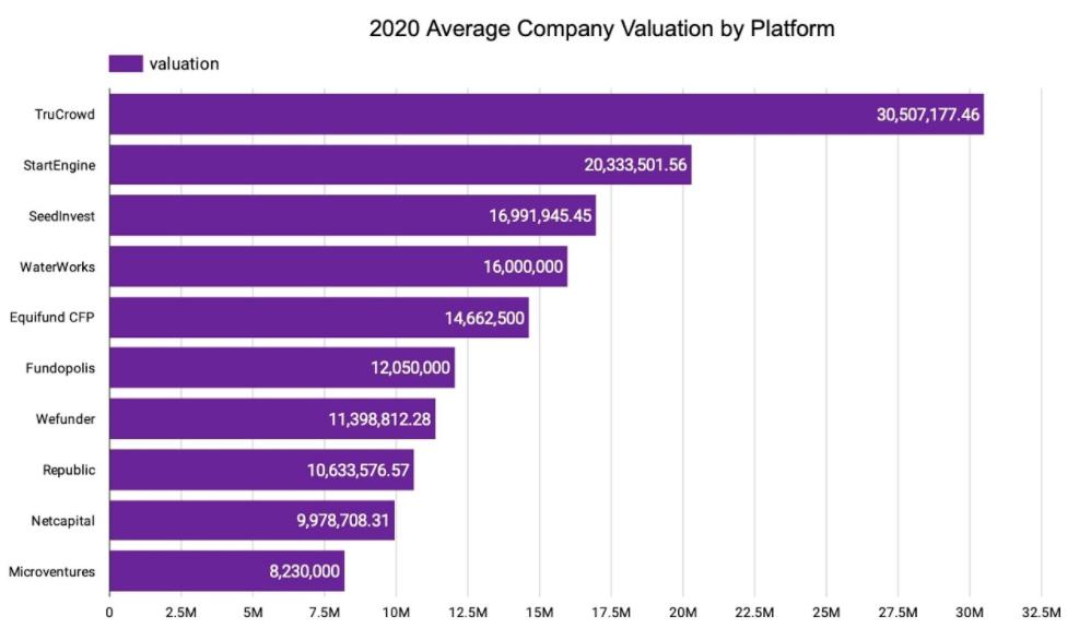 2020 Average Company Valuation by Platform