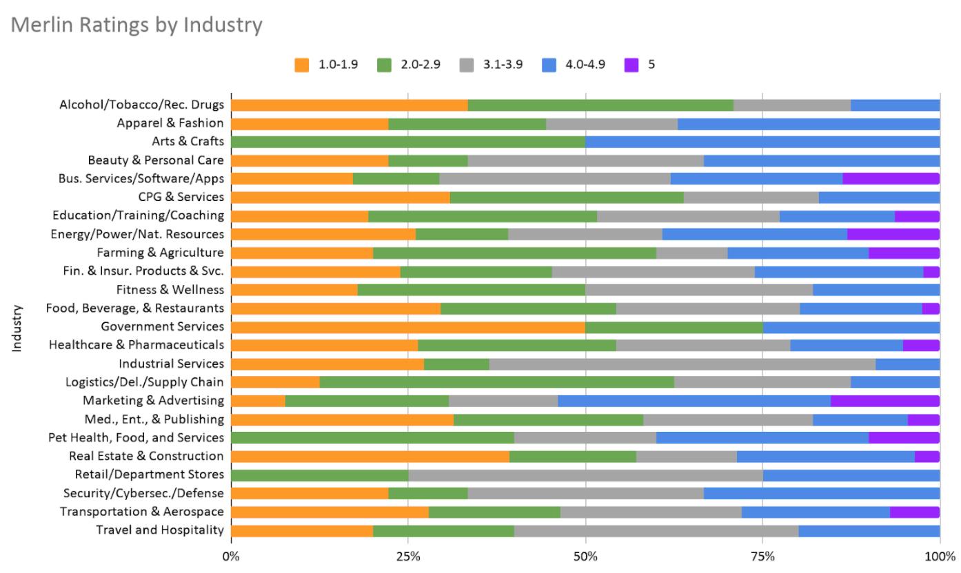 Merlin Ratings by Industry