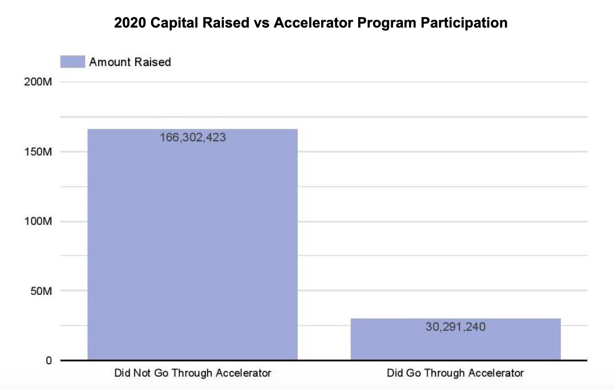 2020 Capital Raised vs Accelerator Program Participation