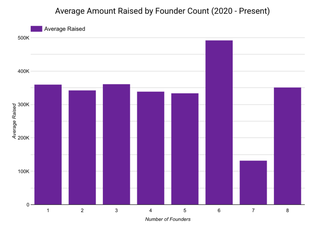 Average Amount Raised by Founder Count (Jan. 2020 - Present)