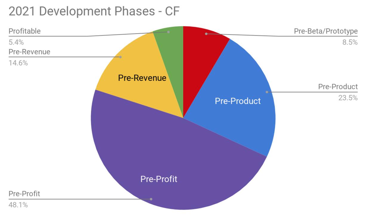 Development Phase of Startups Q1 2021