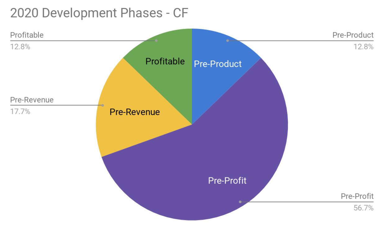 Development Phase of Startups Q1 2020