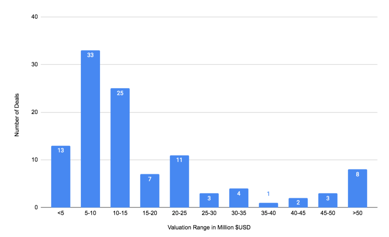 Startup Valuation Ranges in Q1 2021