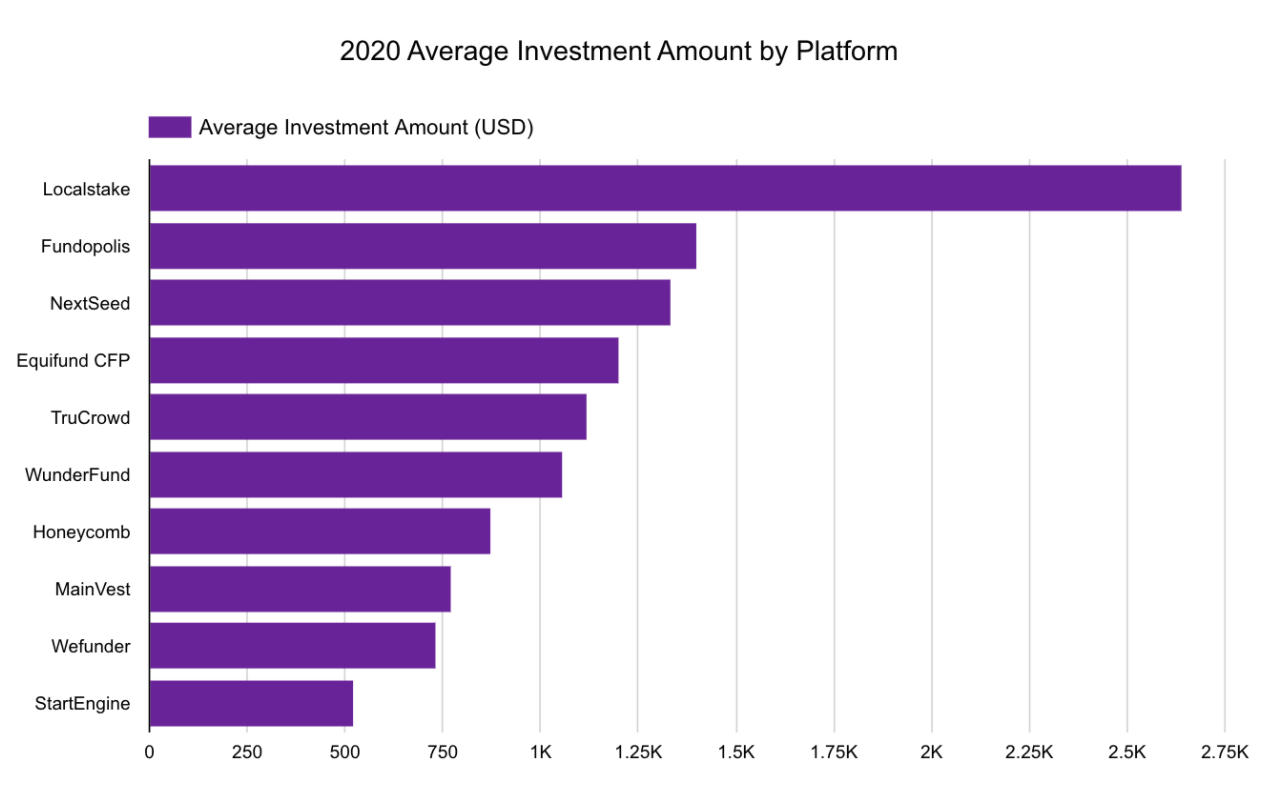 2020 Average Investment Amount by Platform