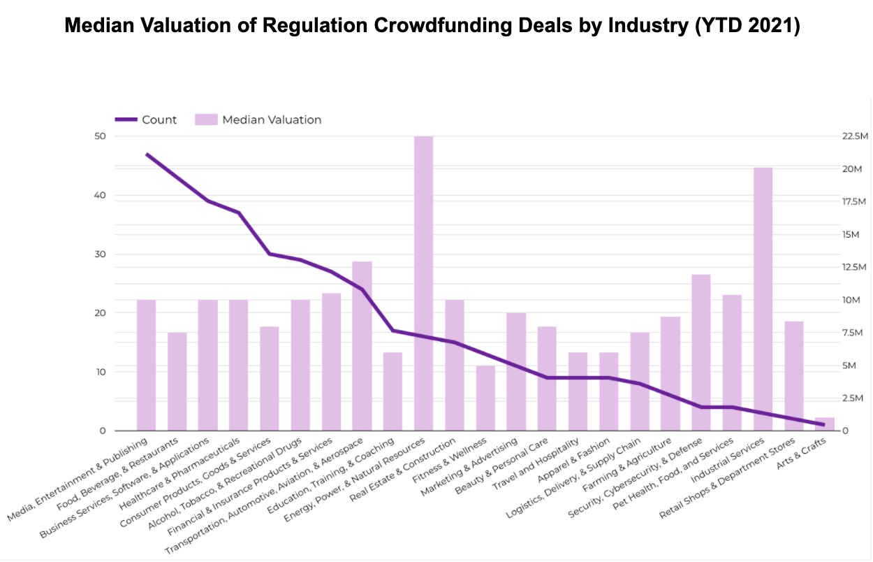 Median Valuation of Regulation Crowdfunding Deals by Industry (YTD 2021)