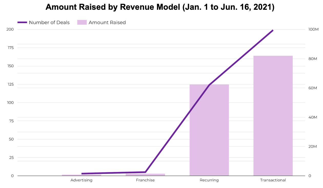 Amount Raised by Revenue Model (Jan. 1 to Jun. 16, 2021)