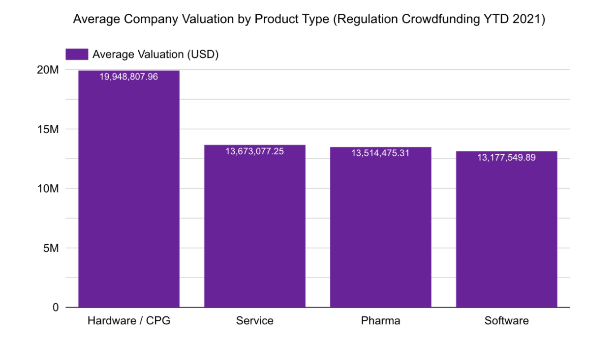 Average Company Valuation by Product Type (Regulation Crowdfunding YTD 2021)
