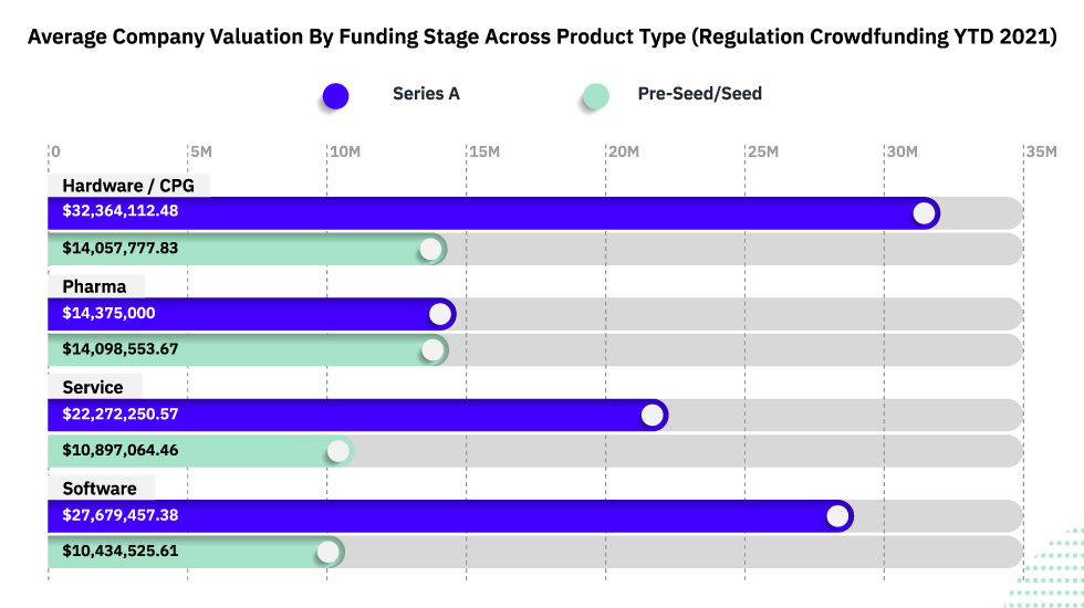 Average Company Valuation by Funding Stage Across Product Type