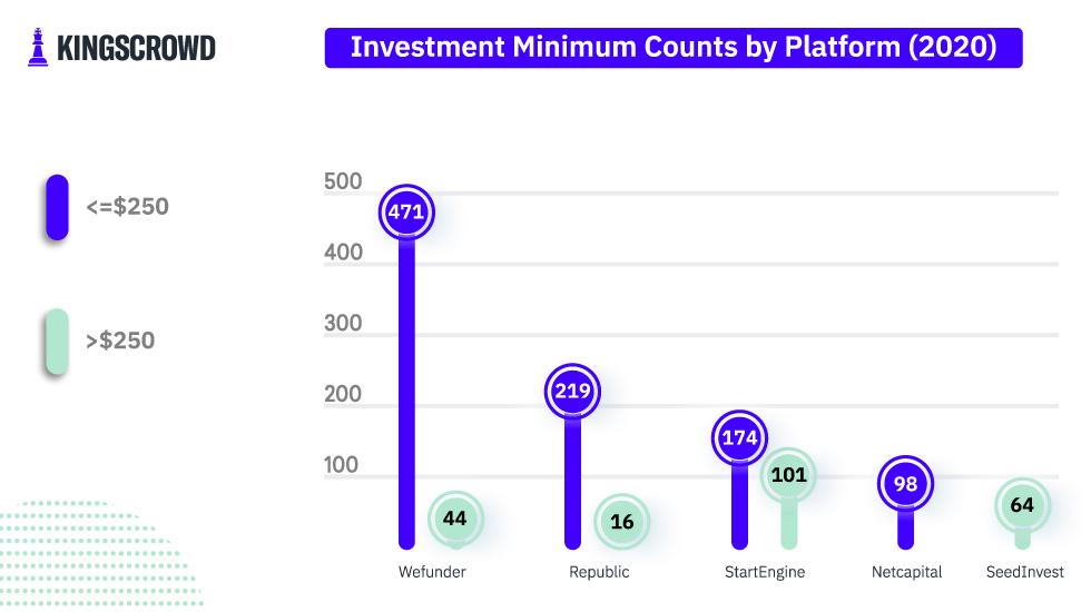 Investment Minimum Counts by Platform (2020)