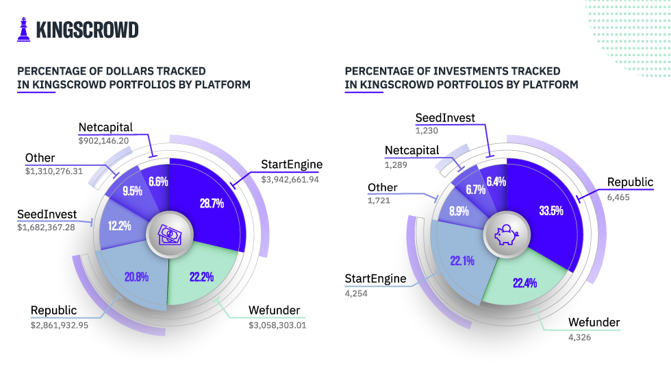 Distribution of Tracked Investments in KingsCrowd Portfolios by Platform