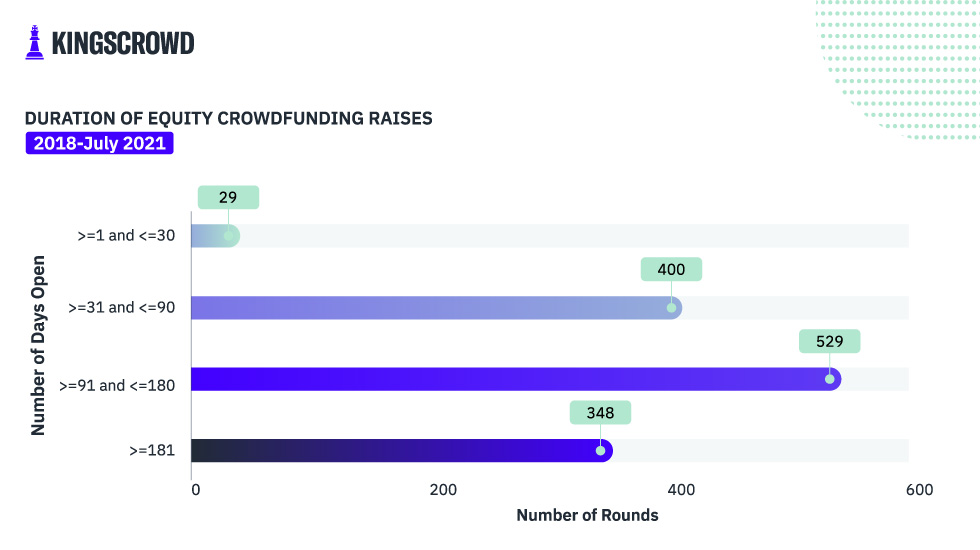 Duration of Equity Crowdfunding Raises 2018-July 2021