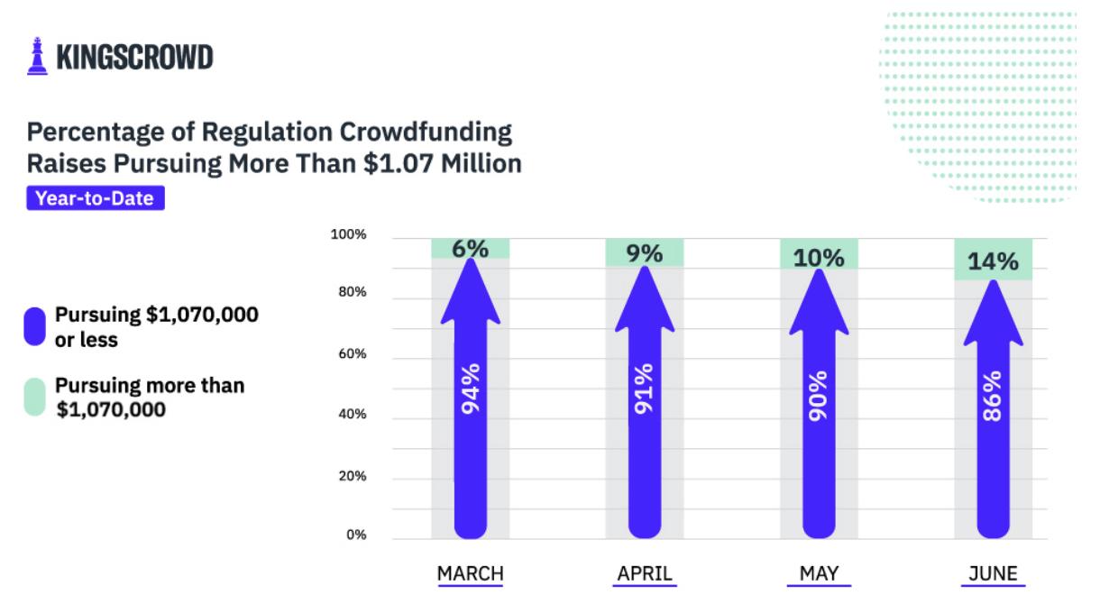 Percentage of Regulation Crowdfunding Raises Pursuing More Than $1.07 Million