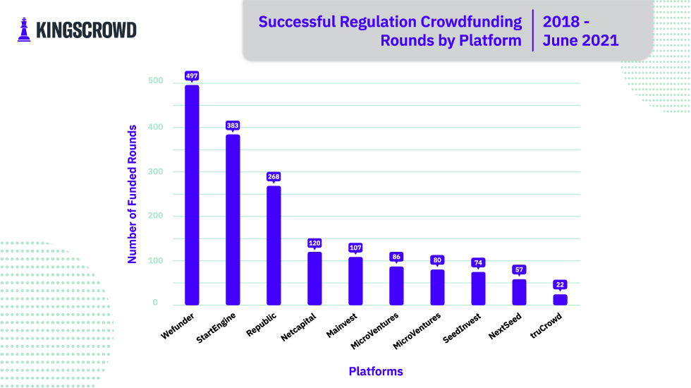 Number of Successful Regulation Crowdfunding Raises by Platform