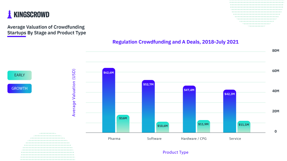 Average Valuation of Crowdfunding Startups by Stage and Product