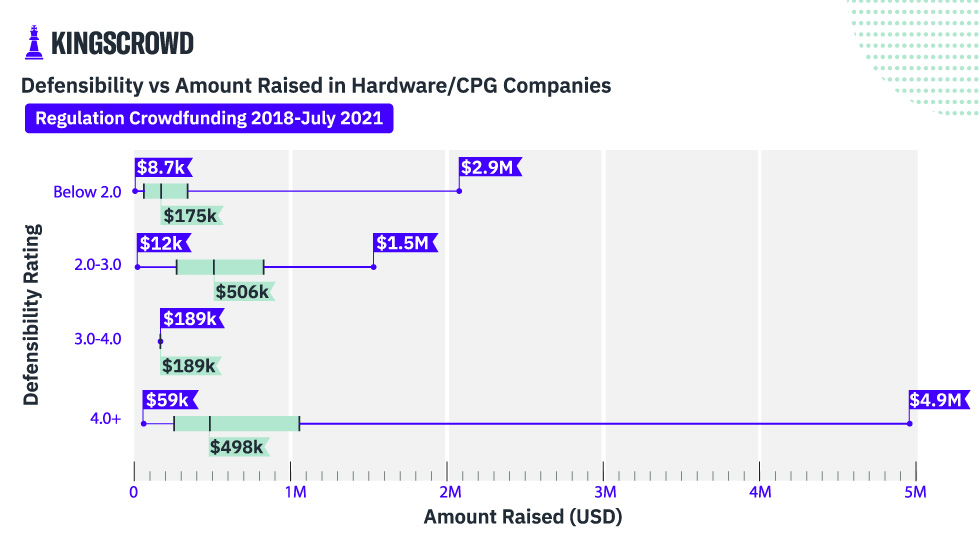 Defensibility vs Amount Raised in Hardware/CPG Companies