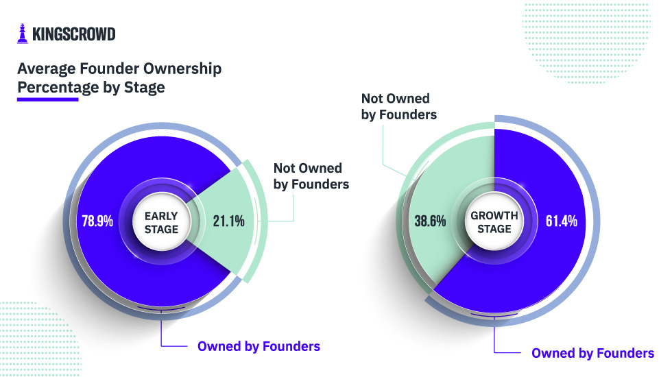 Average Founder Ownership Percentage in Early Stage and Growth Stage Startups