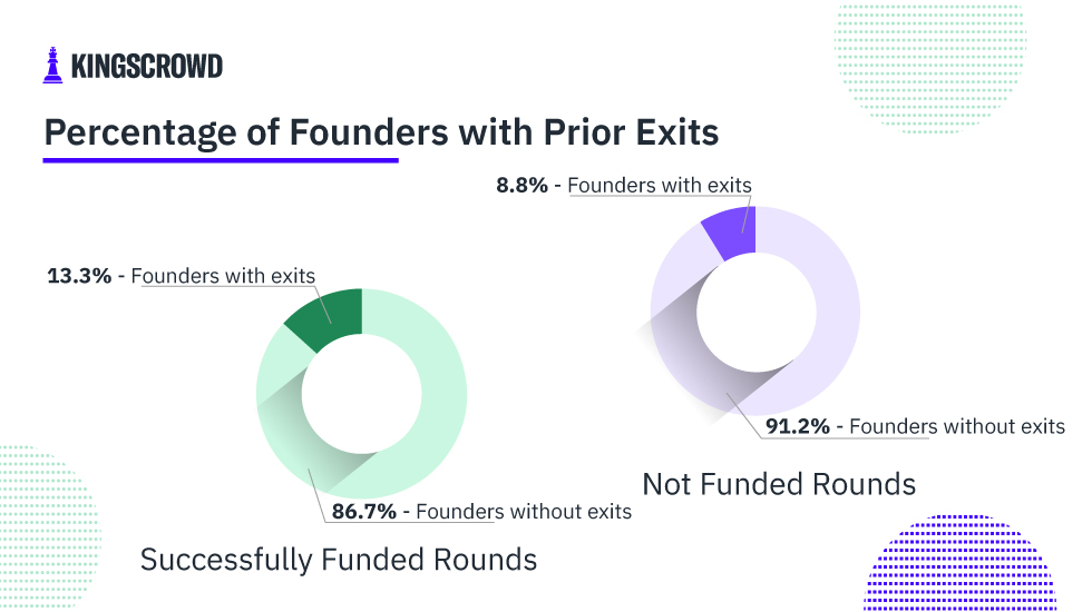 Percentage of Founders With Prior Exits