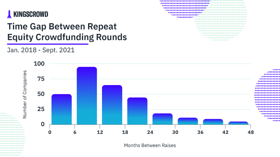Time Gap Between Repeat Equity Crowdfunding Rounds