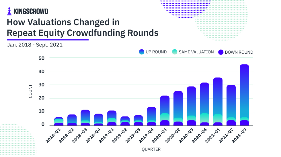 How Valuations Changed in Repeat Equity Crowdfunding Rounds